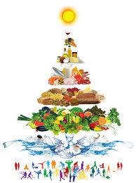 puur gezond piramide